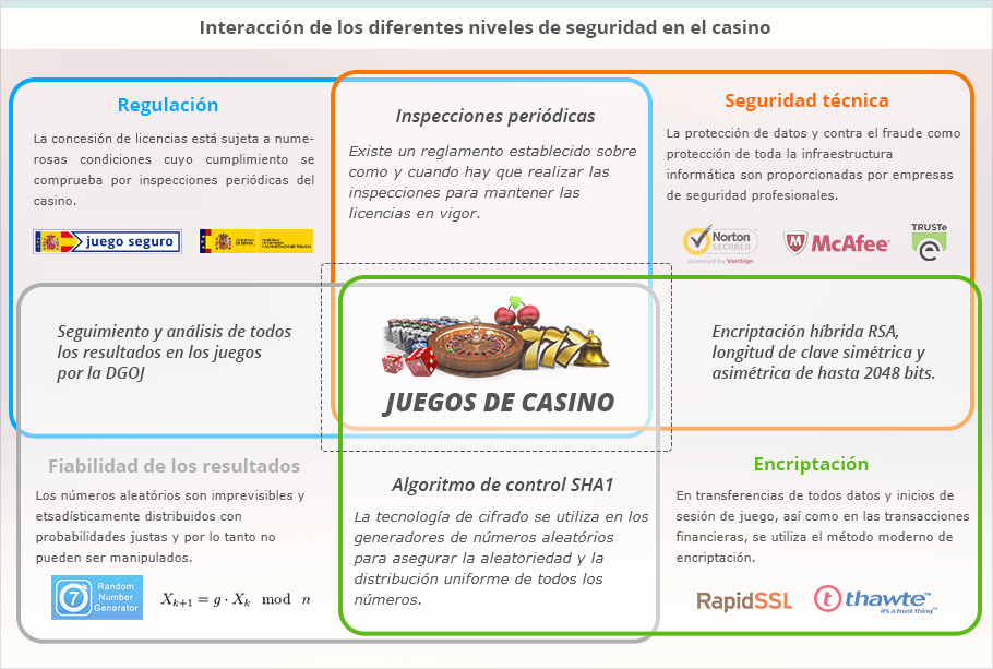Juegos De Casino Online Con Dinero Real En Espanol